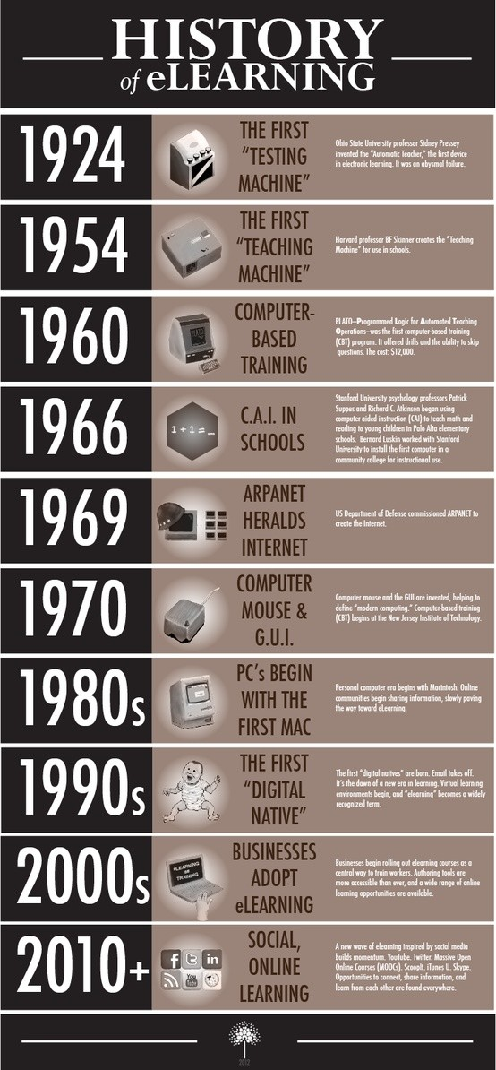 The history of e-learning